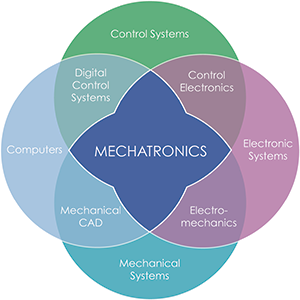 what is mechatronics graph